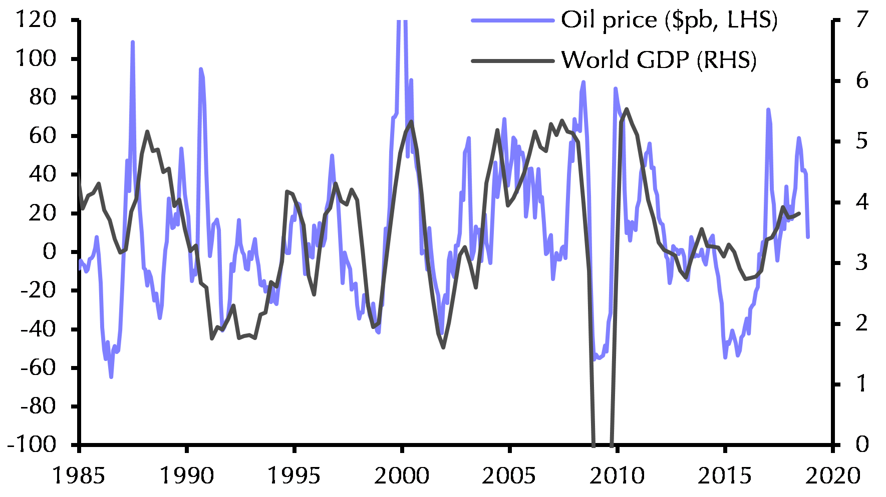 The economic implications of the collapse in global oil prices