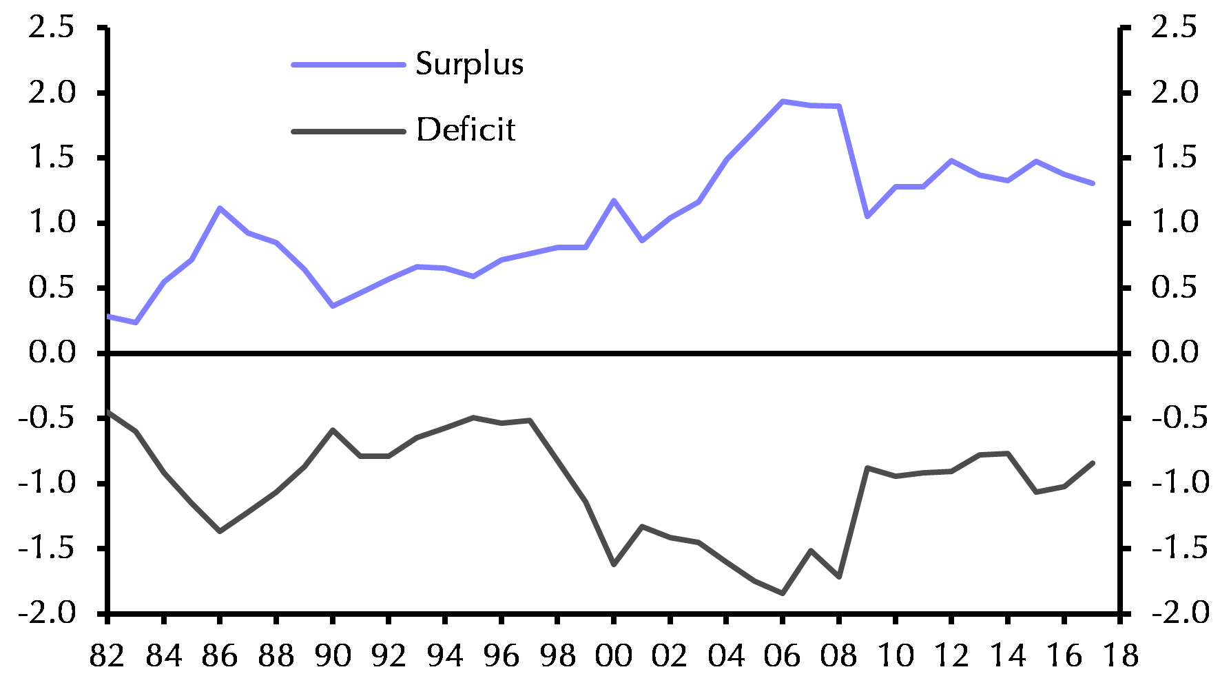 Combined Current Account Positions of Major Surplus & Deficit Economies (% of World GDP)