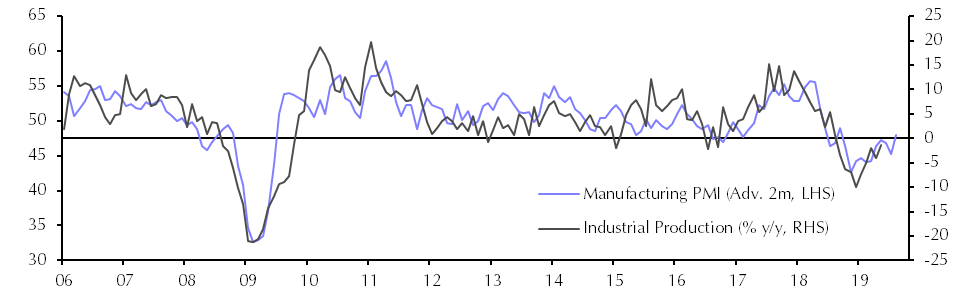 Turkey Industrial Production (May) - Capital Economics