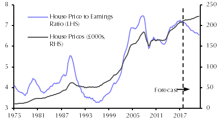 A Stealthy Improvement In Valuations Capital Economics