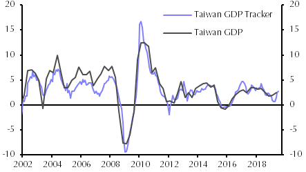 Taiwan will not join Asia's rate cutting cycle - Capital