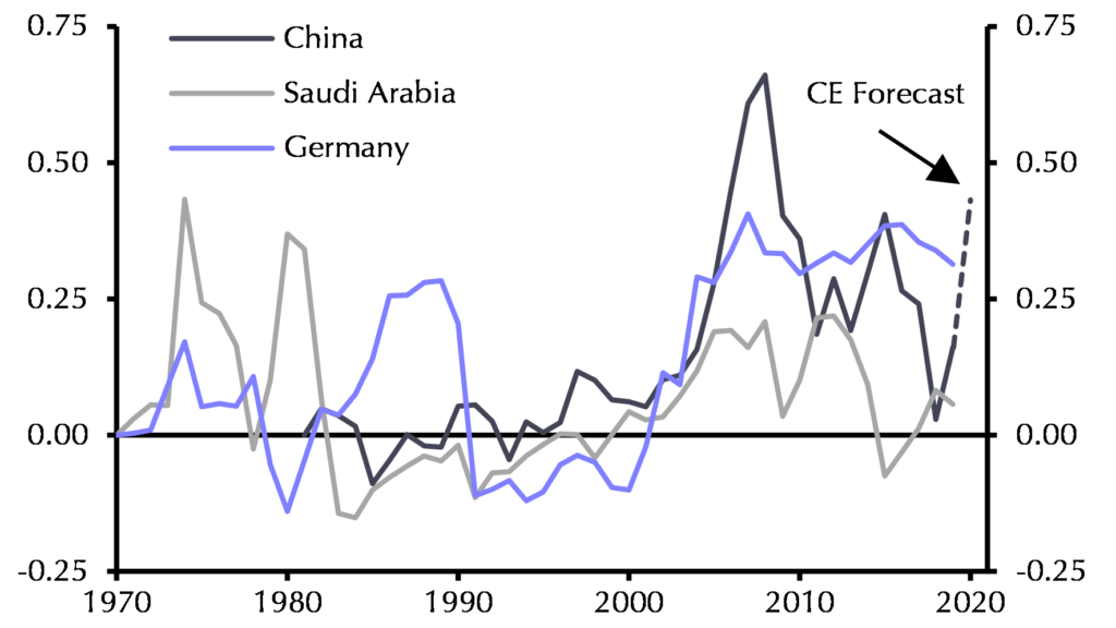 China Current Account Balance (Share of Global GDP %)
