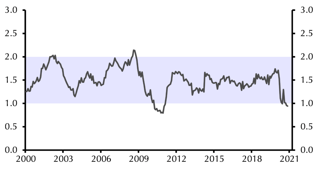 Advanced economy core price inflation (% y/y)